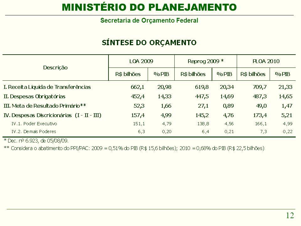 MINISTÉRIO DO PLANEJAMENTO Secretaria de Orçamento Federal 12