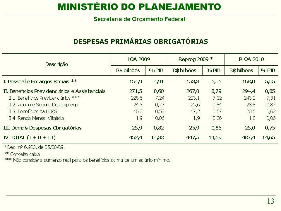 MINISTÉRIO DO PLANEJAMENTO Secretaria de Orçamento Federal 13