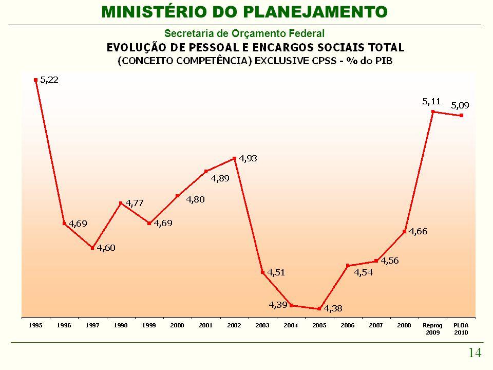 MINISTÉRIO DO PLANEJAMENTO Secretaria de Orçamento Federal 14