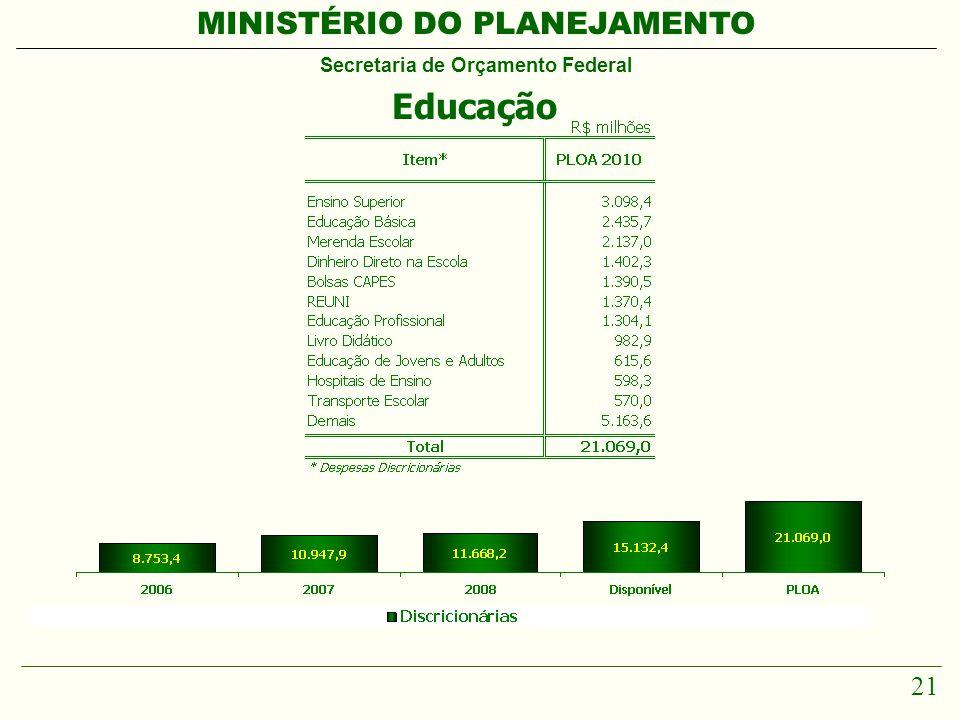 MINISTÉRIO DO PLANEJAMENTO Secretaria de Orçamento Federal 21 Educação