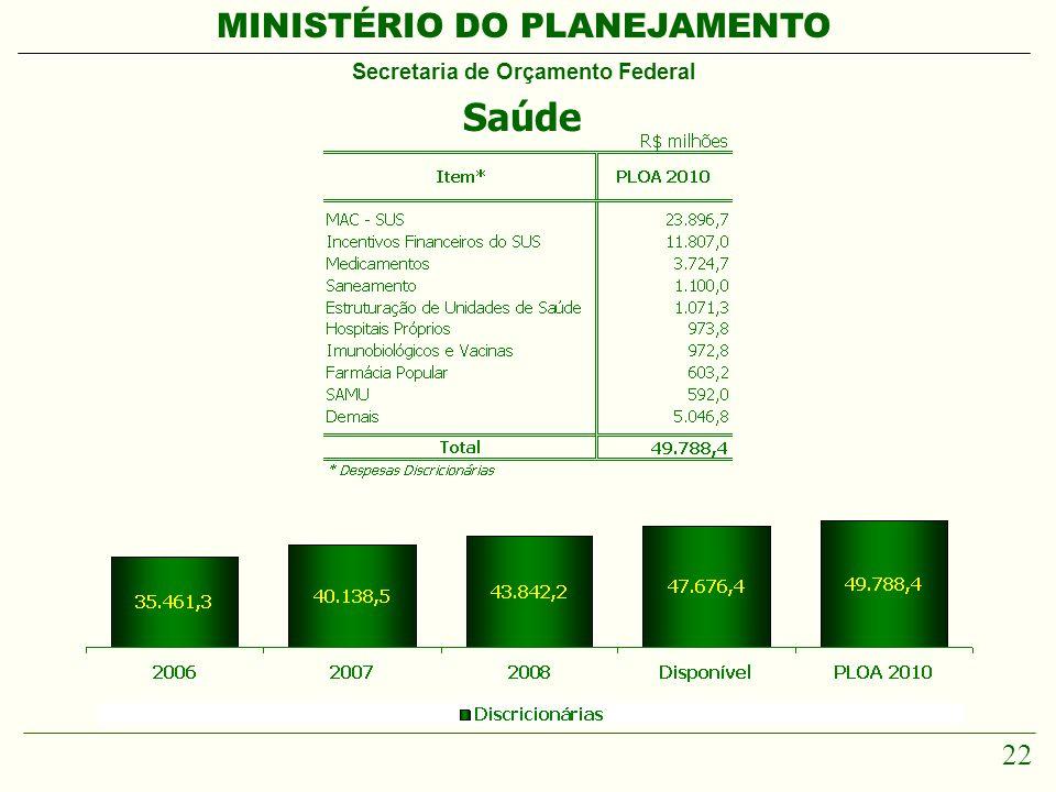 MINISTÉRIO DO PLANEJAMENTO Secretaria de Orçamento Federal 22 Saúde