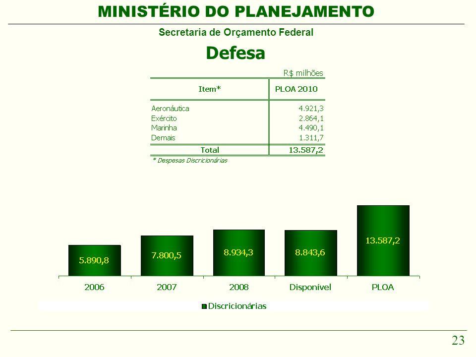 MINISTÉRIO DO PLANEJAMENTO Secretaria de Orçamento Federal 23 Defesa