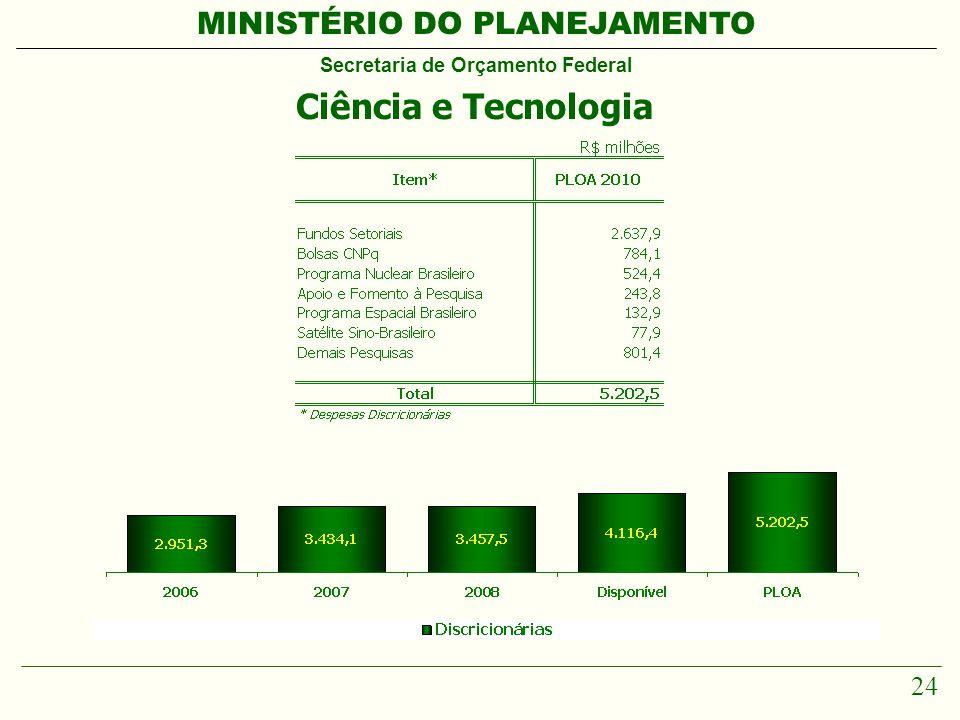 MINISTÉRIO DO PLANEJAMENTO Secretaria de Orçamento Federal 24 Ciência e Tecnologia