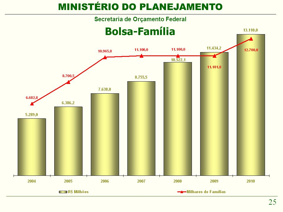 MINISTÉRIO DO PLANEJAMENTO Secretaria de Orçamento Federal 25 Bolsa-Família
