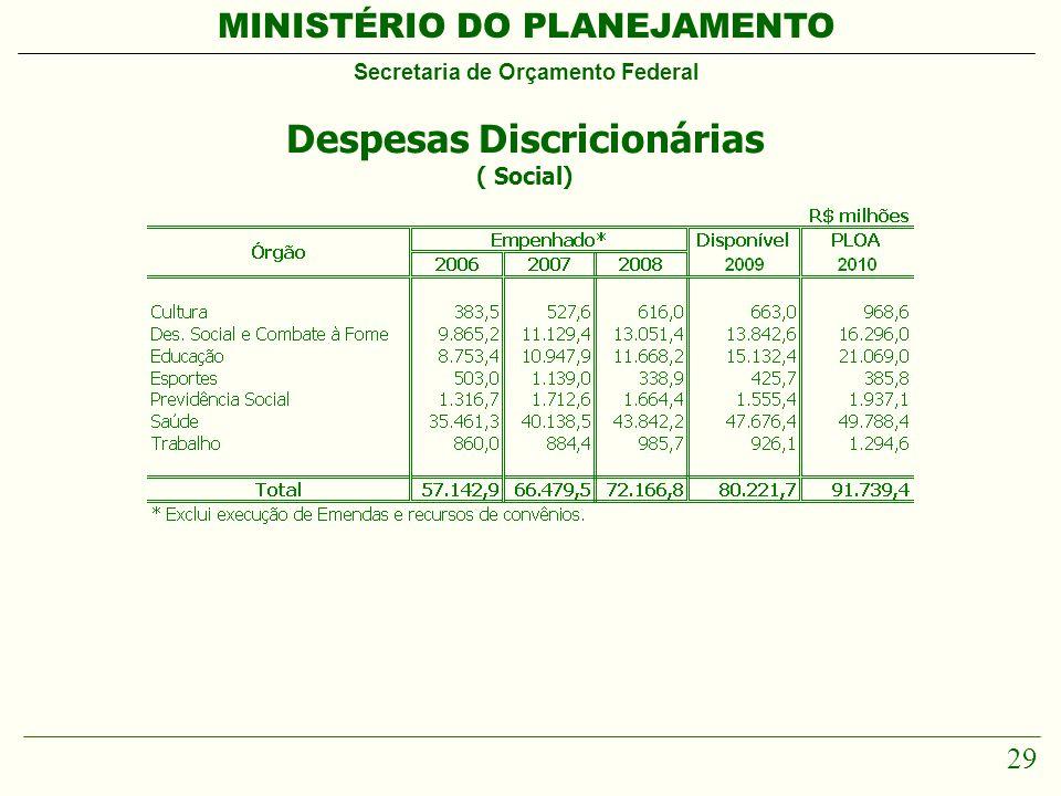 MINISTÉRIO DO PLANEJAMENTO Secretaria de Orçamento Federal 29 Despesas Discricionárias ( Social)