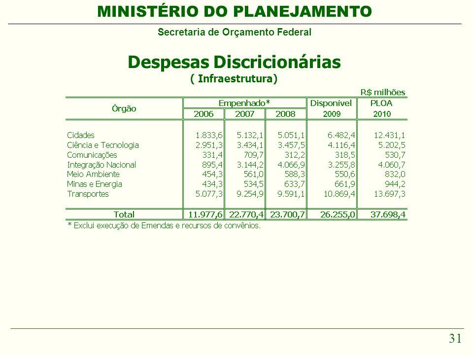 MINISTÉRIO DO PLANEJAMENTO Secretaria de Orçamento Federal 31 Despesas Discricionárias ( Infraestrutura)