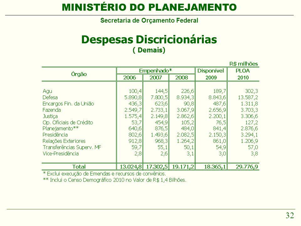 MINISTÉRIO DO PLANEJAMENTO Secretaria de Orçamento Federal 32 Despesas Discricionárias ( Demais)