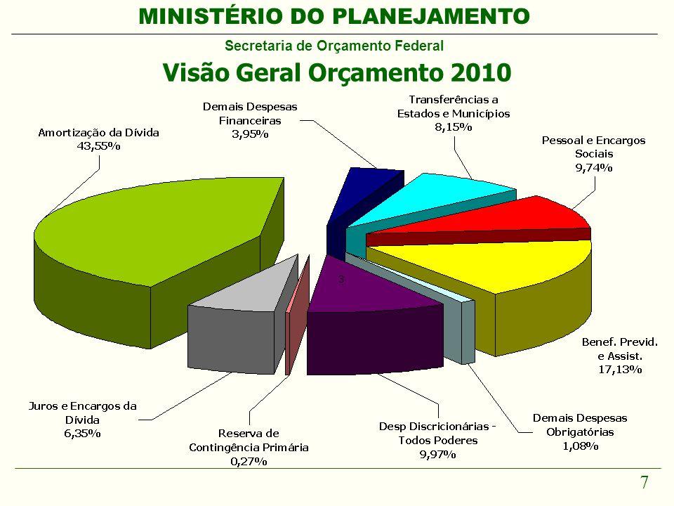 MINISTÉRIO DO PLANEJAMENTO Secretaria de Orçamento Federal 7 Visão Geral Orçamento 2010