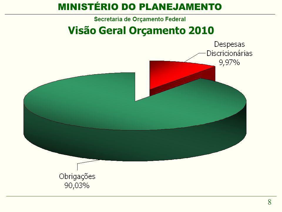 MINISTÉRIO DO PLANEJAMENTO Secretaria de Orçamento Federal 8 Visão Geral Orçamento 2010