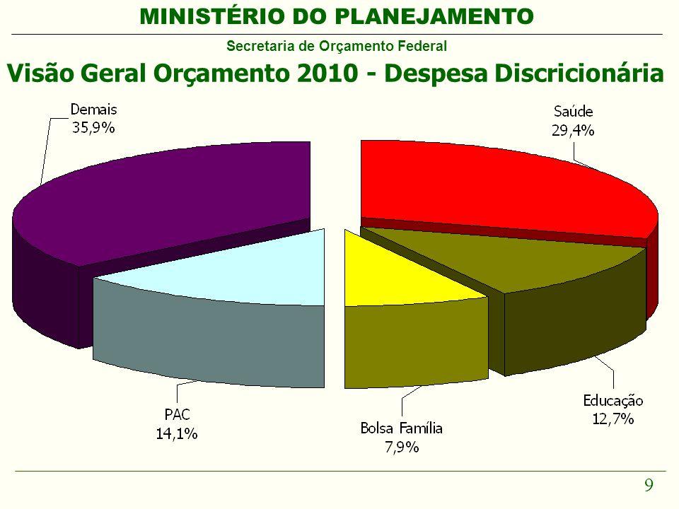 MINISTÉRIO DO PLANEJAMENTO Secretaria de Orçamento Federal 9 Visão Geral Orçamento 2010 - Despesa Discricionária