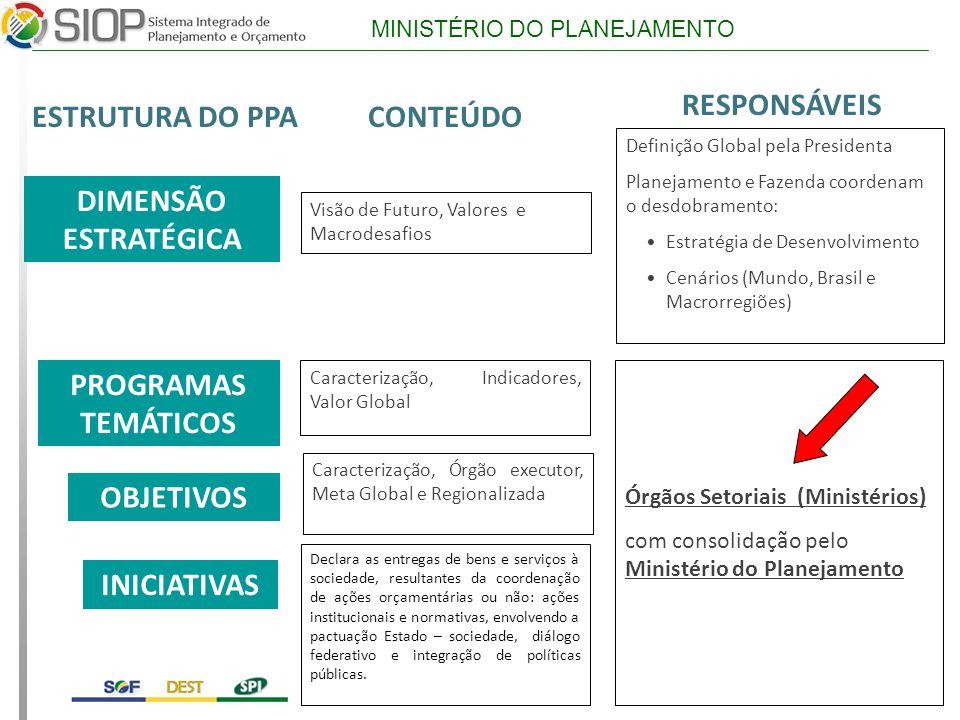 MINISTÉRIO DO PLANEJAMENTO Árvore com Programas 14 Cadastro do Programa Temático