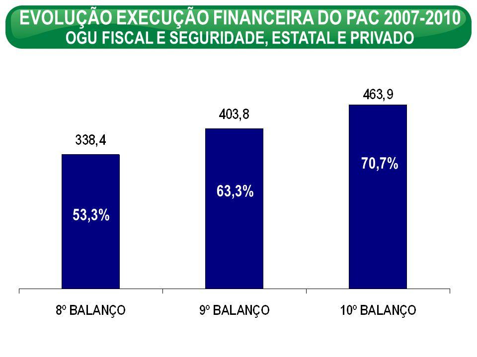 EVOLUÇÃO EXECUÇÃO FINANCEIRA DO PAC 2007-2010 OGU FISCAL E SEGURIDADE, ESTATAL E PRIVADO 53,3% 63,3% 70,7%