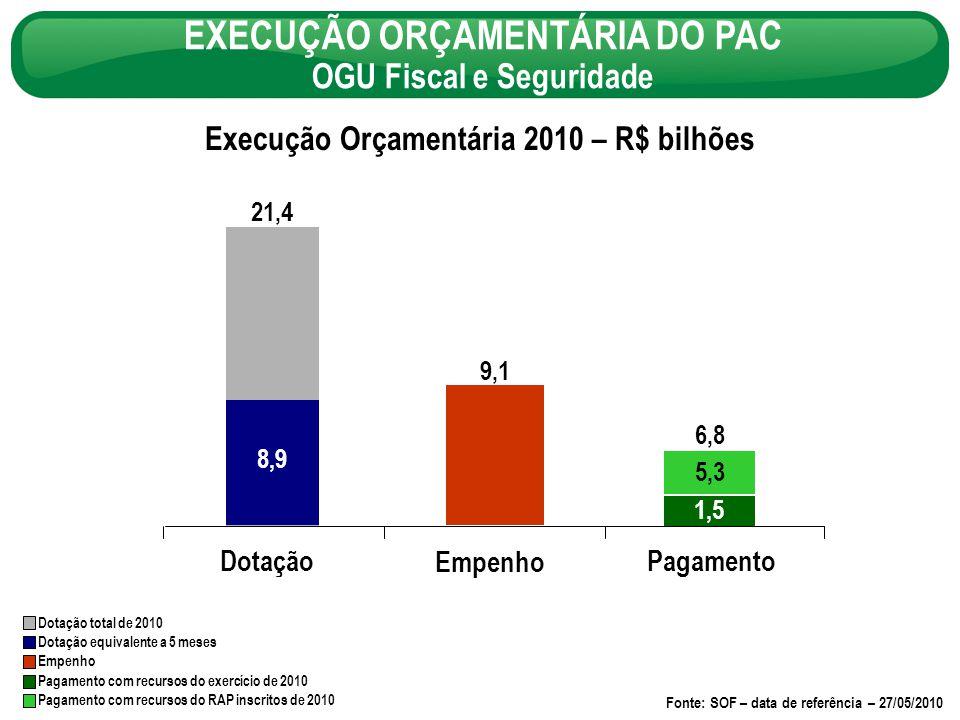 EXECUÇÃO ORÇAMENTÁRIA DO PAC OGU Fiscal e Seguridade Dotação total de 2010 Dotação equivalente a 5 meses Empenho Pagamento com recursos do exercício de 2010 Pagamento com recursos do RAP inscritos de 2010 Fonte: SOF – data de referência – 27/05/2010 Execução Orçamentária 2010 – R$ bilhões Dotação Empenho Pagamento 9,1 6,8 5,3 1,5 8,9 21,4