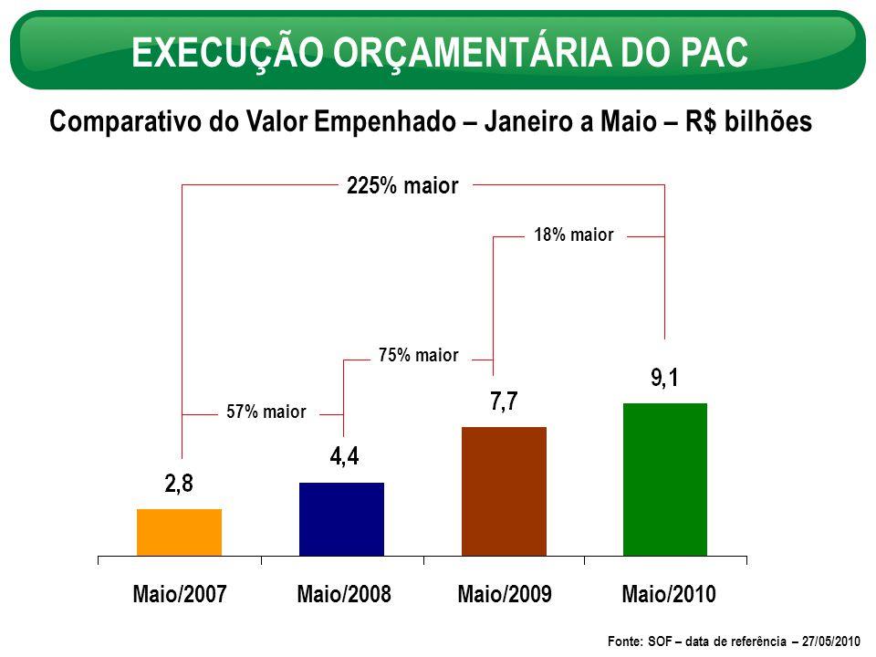 Comparativo do Valor Empenhado – Janeiro a Maio – R$ bilhões EXECUÇÃO ORÇAMENTÁRIA DO PAC Maio/2007Maio/2008 Maio/2010 57% maior 75% maior 225% maior Fonte: SOF – data de referência – 27/05/2010 Maio/2009 18% maior