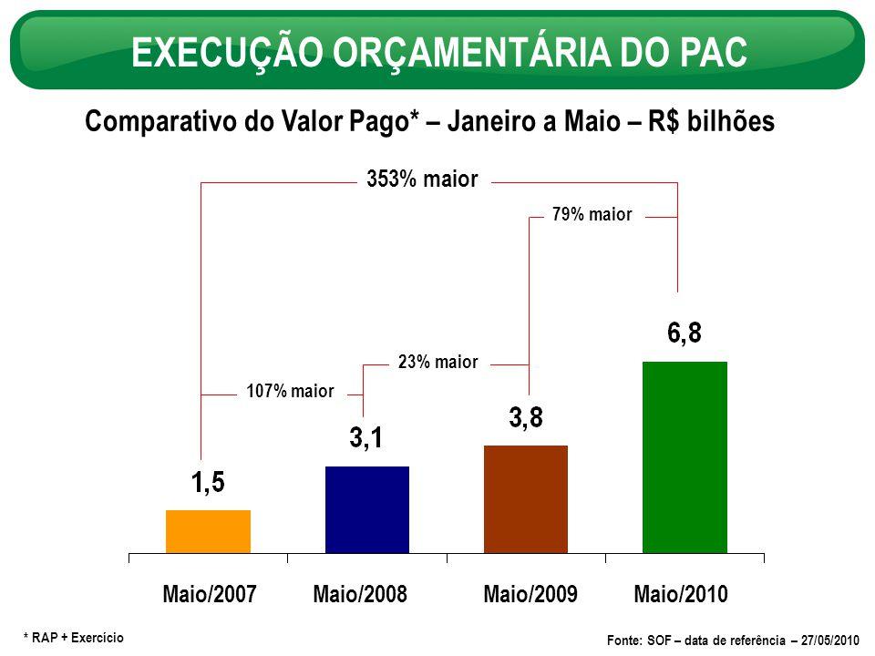 Comparativo do Valor Pago* – Janeiro a Maio – R$ bilhões EXECUÇÃO ORÇAMENTÁRIA DO PAC * RAP + Exercício Fonte: SOF – data de referência – 27/05/2010 107% maior 23% maior 353% maior 79% maior Maio/2007Maio/2008 Maio/2010Maio/2009