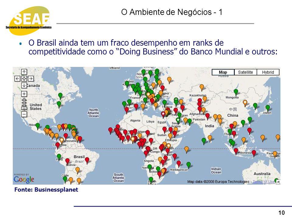 10 O Ambiente de Negócios - 1 O Brasil ainda tem um fraco desempenho em ranks de competitividade como o Doing Business do Banco Mundial e outros: Font