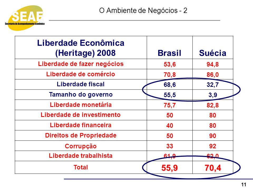 11 O Ambiente de Negócios - 2 Liberdade Econômica (Heritage) 2008BrasilSuécia Liberdade de fazer negócios 53,694,8 Liberdade de comércio 70,886,0 Libe