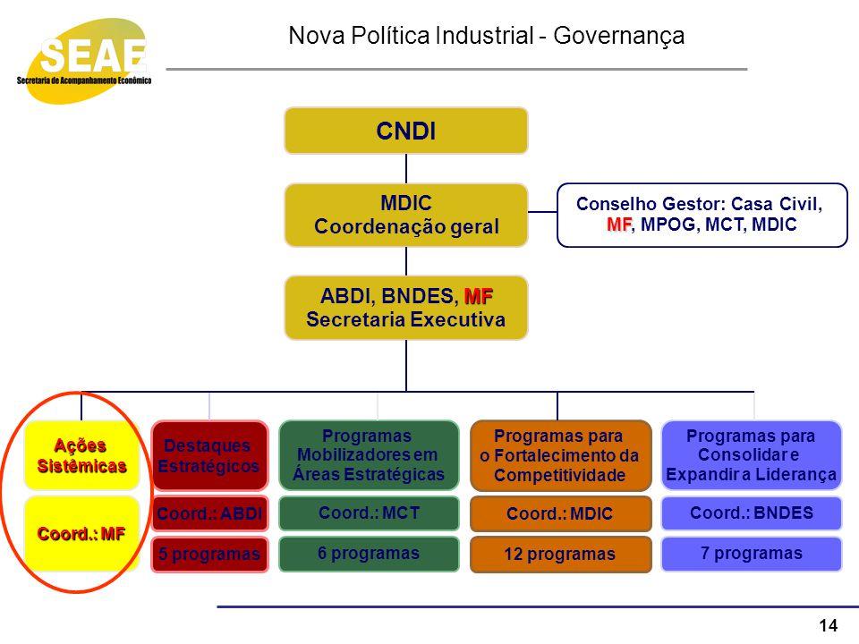 14 Nova Política Industrial - Governança CNDI MDIC Coordenação geral Conselho Gestor: Casa Civil, MF MF, MPOG, MCT, MDIC AçõesSistêmicas MF ABDI, BNDE