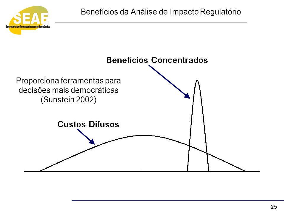 25 Benefícios da Análise de Impacto Regulatório Proporciona ferramentas para decisões mais democráticas (Sunstein 2002)