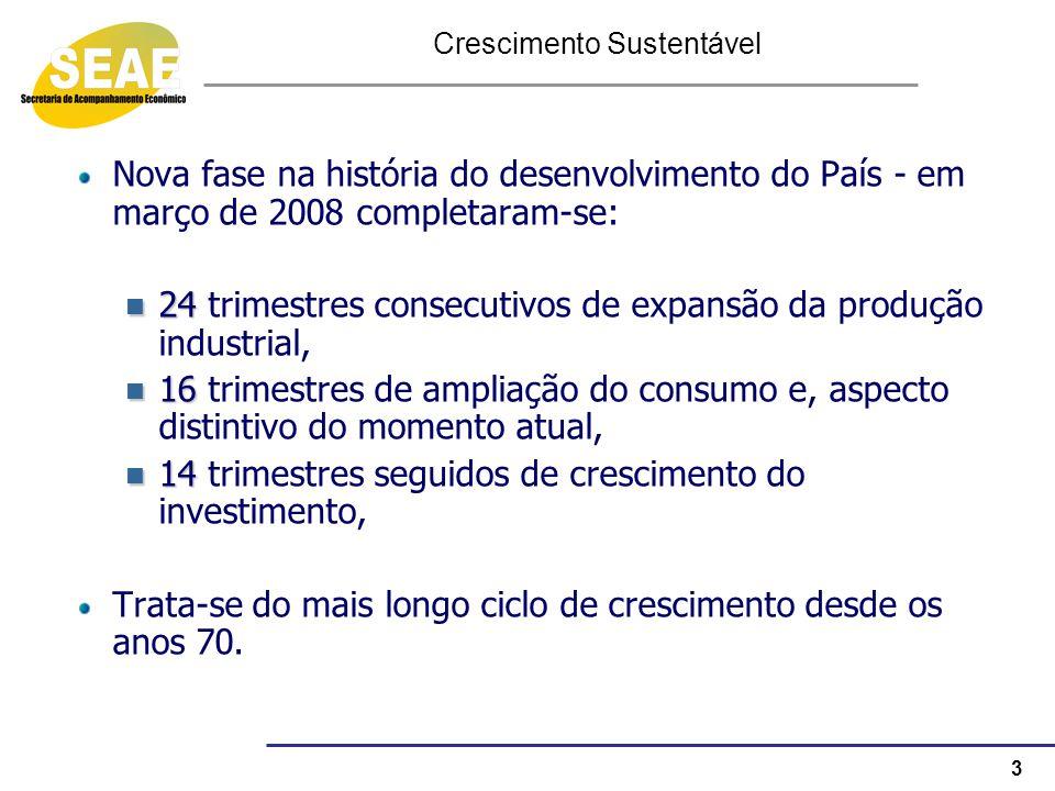 3 Crescimento Sustentável Nova fase na história do desenvolvimento do País - em março de 2008 completaram-se: 24 24 trimestres consecutivos de expansã