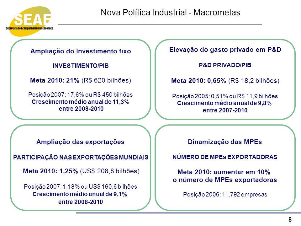 8 Nova Política Industrial - Macrometas Dinamização das MPEs NÚMERO DE MPEs EXPORTADORAS Meta 2010: aumentar em 10% o número de MPEs exportadoras Posi