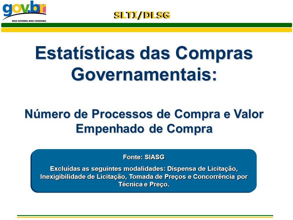 SLTI/DLSG Estatísticas das Compras Governamentais: Número de Processos de Compra e Valor Empenhado de Compra Fonte: SIASG Excluídas as seguintes modal