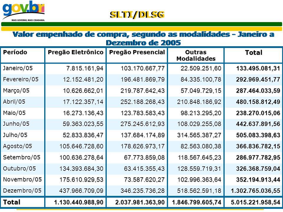 SLTI/DLSG Valor empenhado de compra, segundo as modalidades - Janeiro a Dezembro de 2005 Período Pregão Eletrônico Pregão Presencial Outras Modalidade