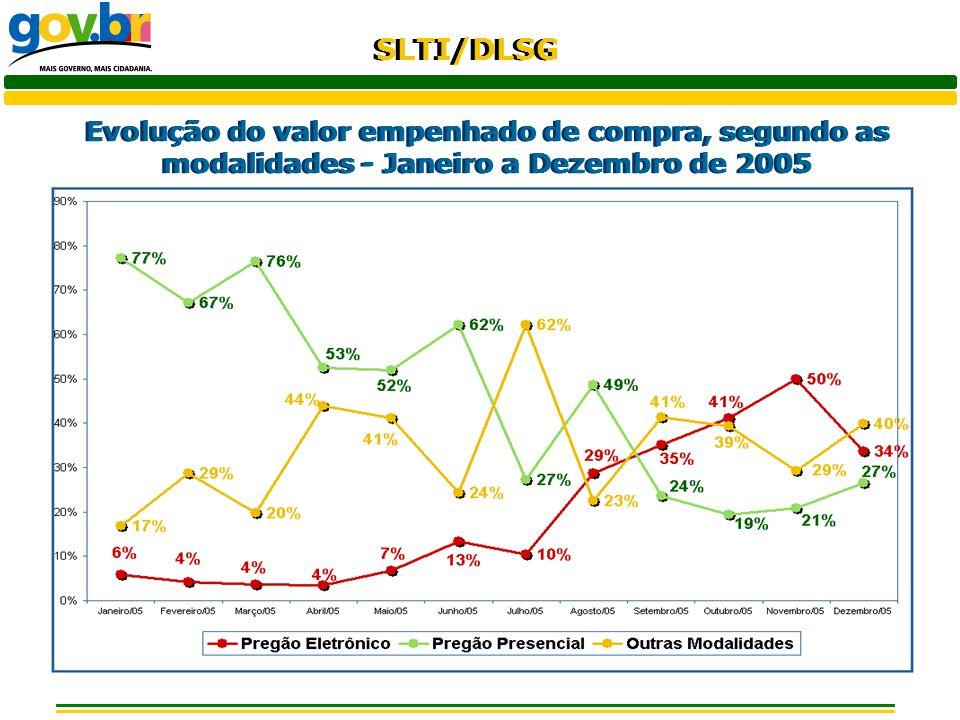 SLTI/DLSG Evolução do valor empenhado de compra, segundo as modalidades - Janeiro a Dezembro de 2005