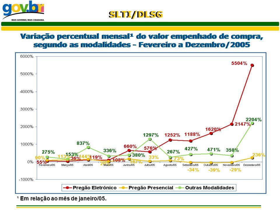 SLTI/DLSG Variação percentual mensal¹ do valor empenhado de compra, segundo as modalidades - Fevereiro a Dezembro/2005 ¹ Em relação ao mês de janeiro/