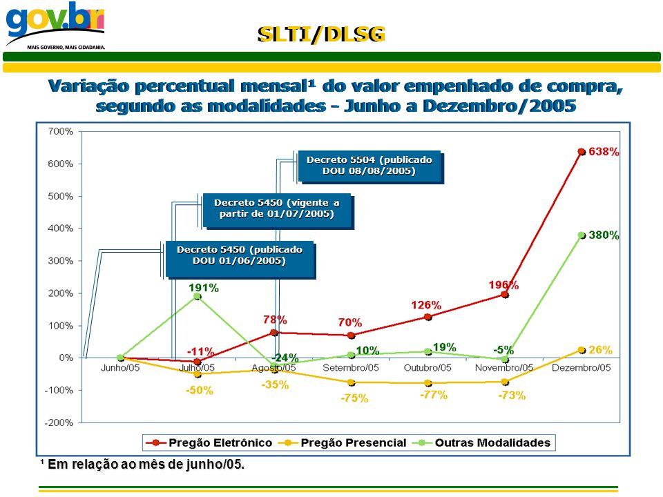 SLTI/DLSG Variação percentual mensal¹ do valor empenhado de compra, segundo as modalidades - Junho a Dezembro/2005 ¹ Em relação ao mês de junho/05. De