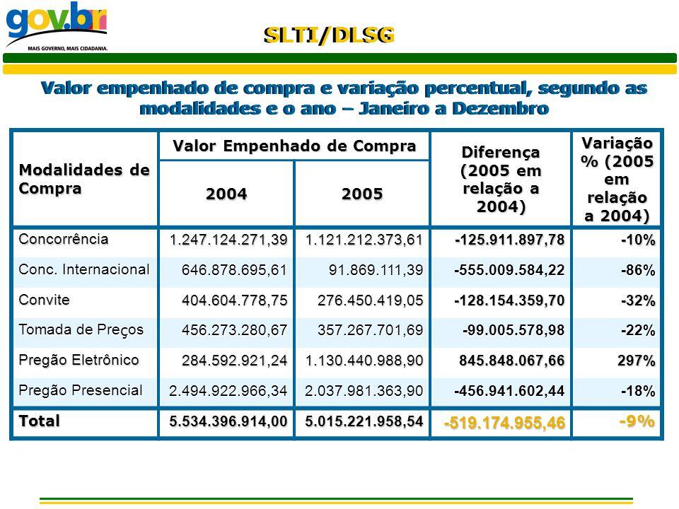 SLTI/DLSG Valor empenhado de compra e variação percentual, segundo as modalidades e o ano – Janeiro a Dezembro Modalidades de Compra Valor Empenhado d
