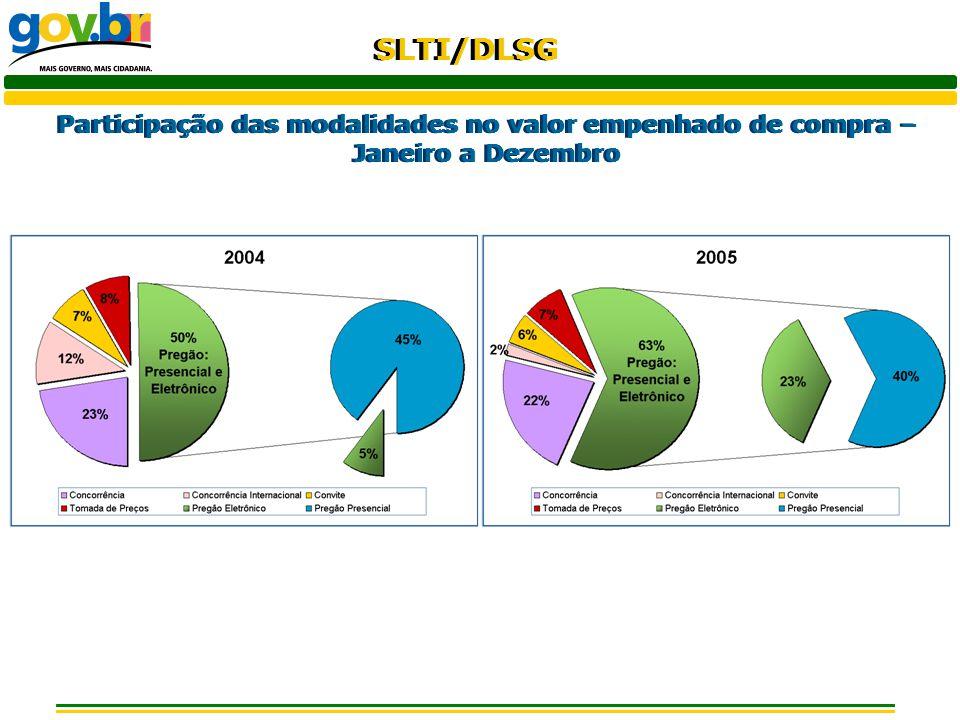 SLTI/DLSG Participação das modalidades no valor empenhado de compra – Janeiro a Dezembro