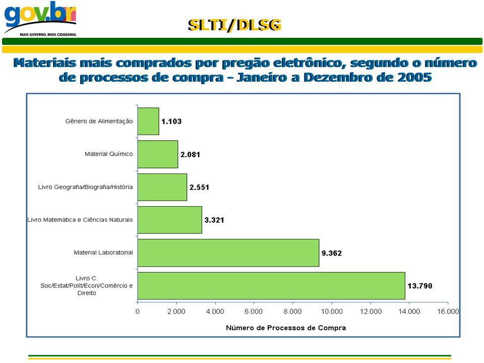 SLTI/DLSG Materiais mais comprados por pregão eletrônico, segundo o número de processos de compra - Janeiro a Dezembro de 2005