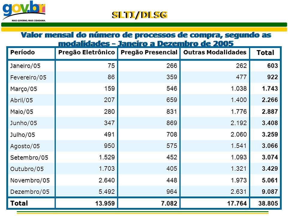 SLTI/DLSG Valor mensal do número de processos de compra, segundo as modalidades - Janeiro a Dezembro de 2005 Período Pregão Eletrônico Pregão Presenci