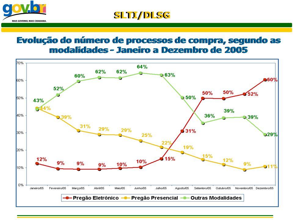 SLTI/DLSG Variação percentual mensal¹ do número de processos de compra, segundo as modalidades - Fevereiro a Dezembro/2005 ¹ Em relação ao mês de janeiro/05.