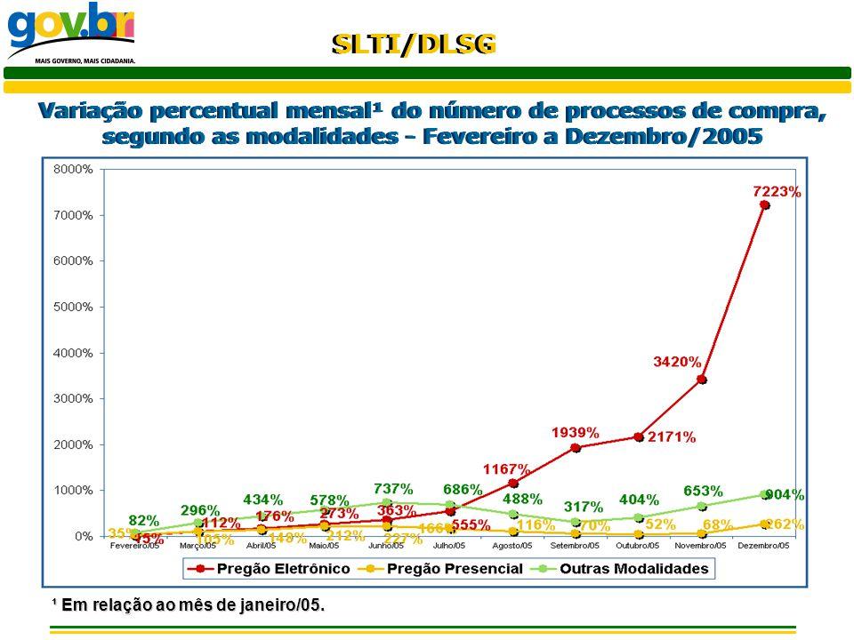 SLTI/DLSG Variação percentual do valor empenhado de compra de 2005 em relação a 2004, segundo as modalidades – Janeiro a Dezembro