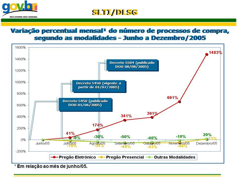 SLTI/DLSG Variação percentual mensal¹ do número de processos de compra, segundo as modalidades - Junho a Dezembro/2005 ¹ Em relação ao mês de junho/05