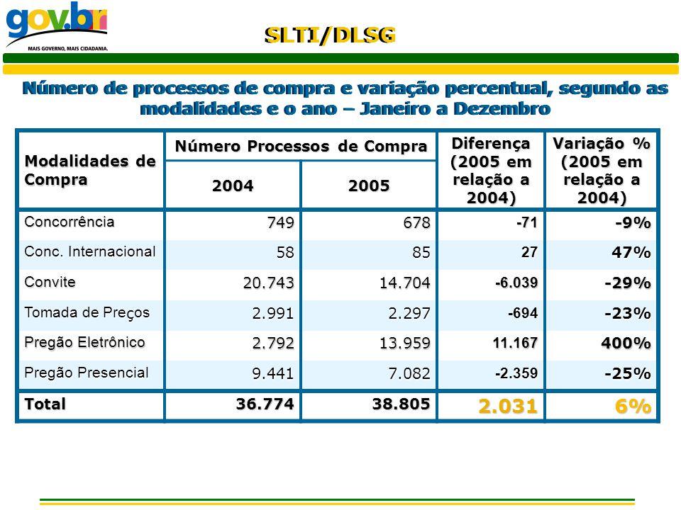 SLTI/DLSG Variação percentual do número de processos de compra de 2005 em relação a 2004, segundo as modalidades – Janeiro a Dezembro