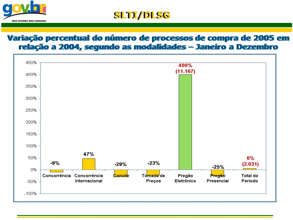 SLTI/DLSG Participação das modalidades no número de processos de compra – Janeiro a Dezembro