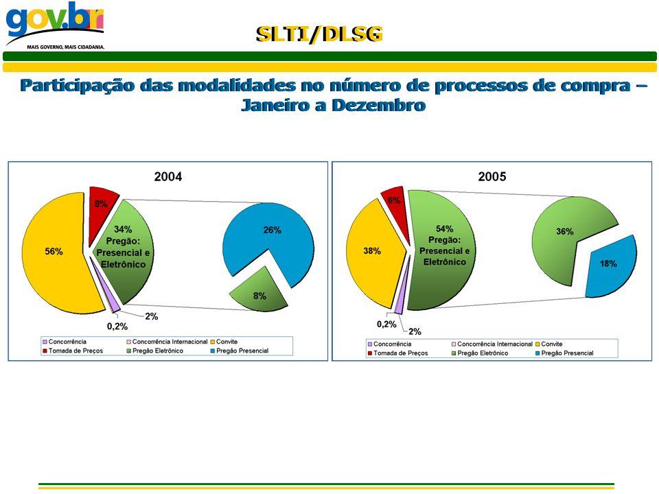 SLTI/DLSG Materiais mais comprados por pregão eletrônico, segundo o valor empenhado de compra - Janeiro a Dezembro de 2005
