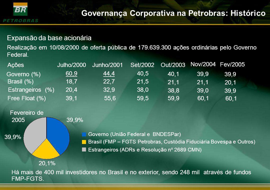 Há mais de 400 mil investidores no Brasil e no exterior, sendo 248 mil através de fundos FMP-FGTS. Fevereiro de 2005 39,9% 20,1% Governo (União Federa