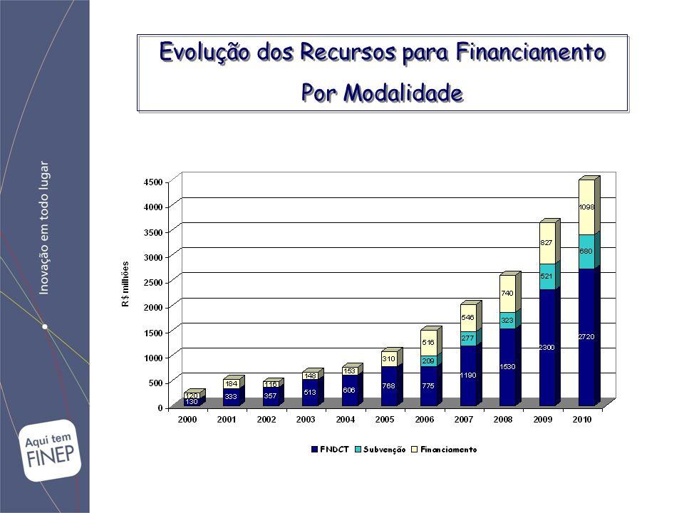 Evolução dos Recursos para Financiamento Por Modalidade Evolução dos Recursos para Financiamento Por Modalidade