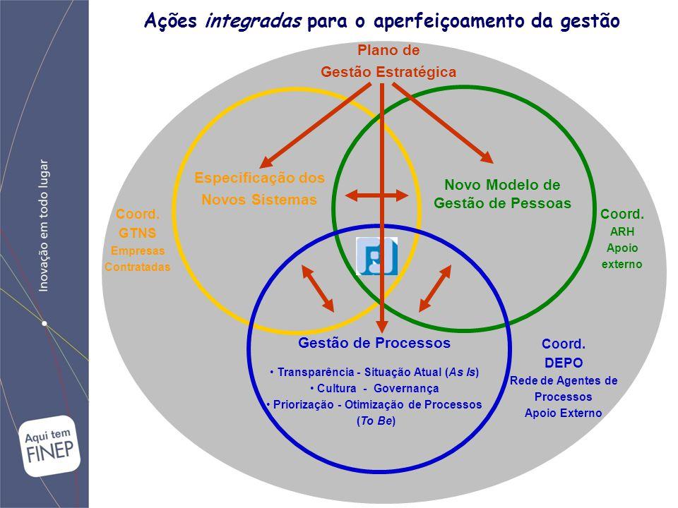 Coord.DEPO Rede de Agentes de Processos Apoio Externo Coord.