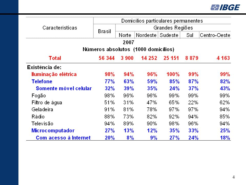 65 Tabela Participação % no PIB