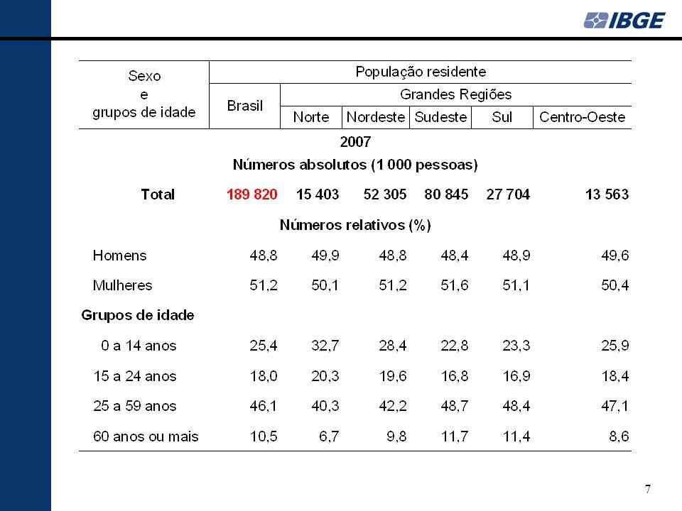 18 # 77 # 2.090 # 1.190 # 1.366 # 717 # 129 Média de Moradores em Domicílios Particulares Permanentes Ocupados – 2000.