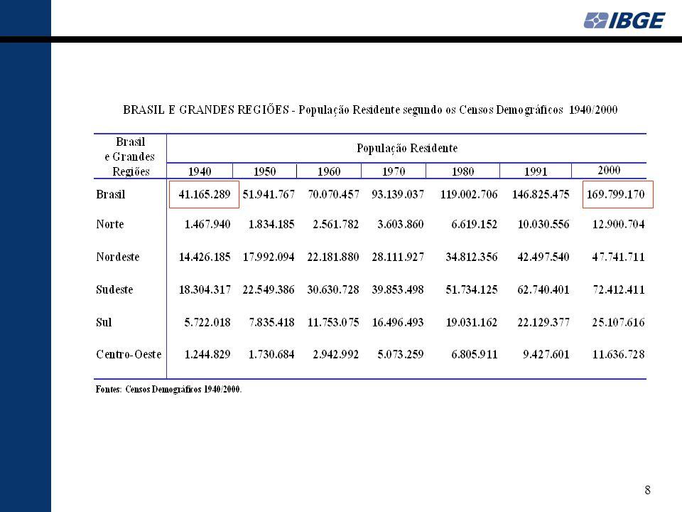 9 2000-2007 Taxa média geométrica de crescimento anual da população = 1,3%