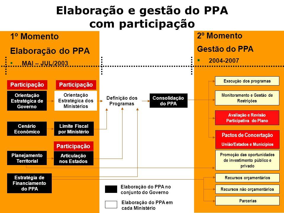 11 Elaboração e gestão do PPA com participação 1º Momento Elaboração do PPA MAI – JUL/2003 2º Momento Gestão do PPA 2004-2007 Orientação Estratégica d