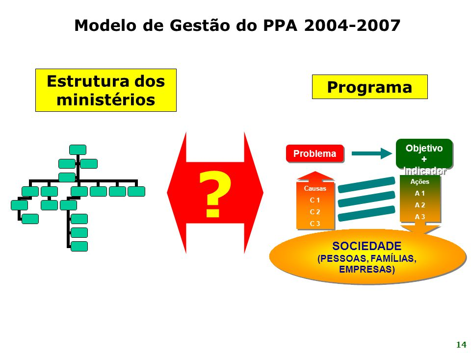 14 Programa Ações A 1 A 2 A 3 Ações A 1 A 2 A 3 Problema Causas C 1 C 2 C 3 Causas C 1 C 2 C 3 SOCIEDADE (PESSOAS, FAMÍLIAS, EMPRESAS) SOCIEDADE (PESS