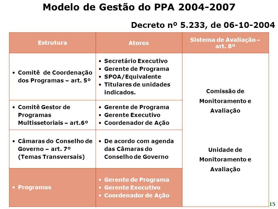 15 EstruturaAtores Sistema de Avaliação – art. 8º Comitê de Coordenação dos Programas – art. 5º Secretário Executivo Gerente de Programa SPOA/Equivale