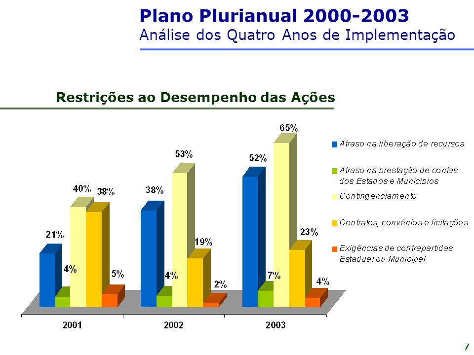 7 Restrições ao Desempenho das Ações Plano Plurianual 2000-2003 Análise dos Quatro Anos de Implementação